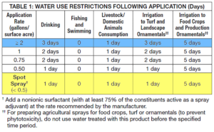 Littora Milfoil Treatment Water Use Restrictions Table